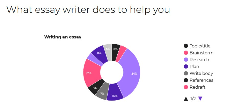 EssayHave Review Their Writers